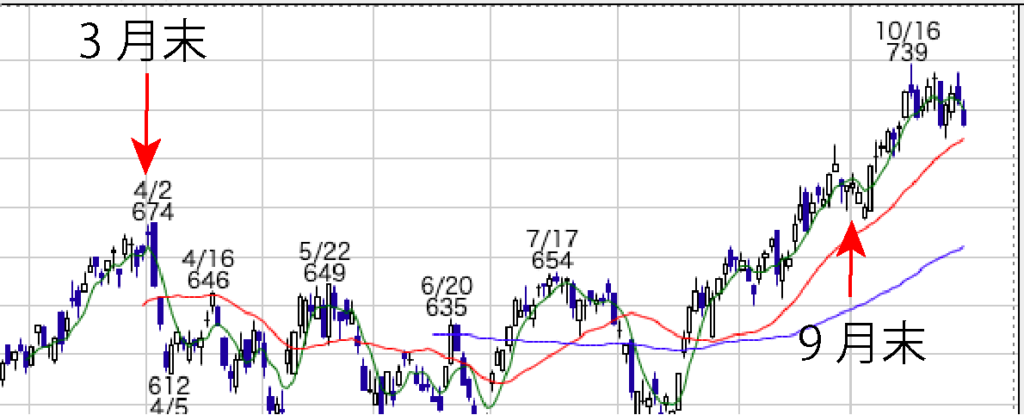 株主優待が魅力的な東急不動産(3289)の2019年2月22日〜10月30日のチャート