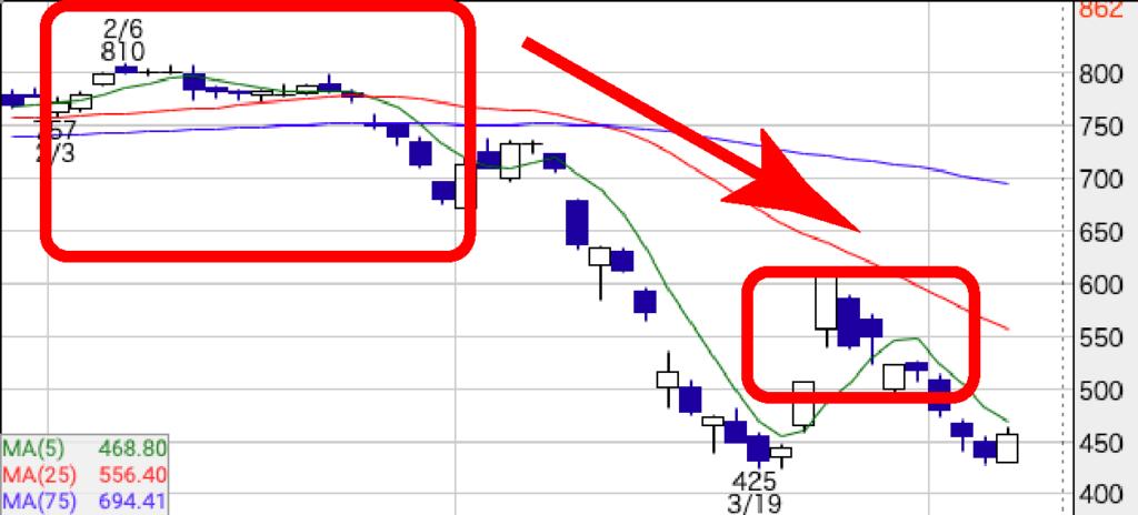 東急不動産ホールディングス(3289)の2020年2~3月のチャート